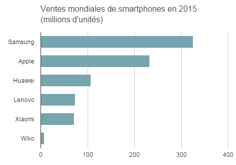 08356132-photo-smartphones-2015-vs-wiko.jpg