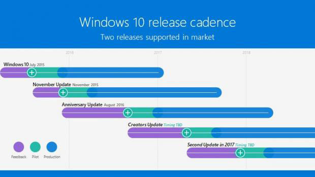 08660282-photo-roadmap-windows-10-microsoft.jpg