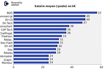 graphiste salaire moyen