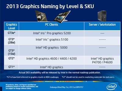 0190000006725988-photo-06000180-photo-intel-haswell-gt.jpg