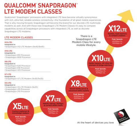 01E0000007911121-photo-qualcomm-snapdragon-modems.jpg