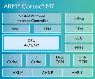 0140000007642503-photo-arm-cortex-m7-diagram.jpg