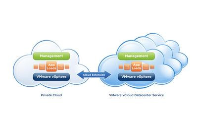 0190000004830026-photo-cloud-computing-vmware-vcloud.jpg