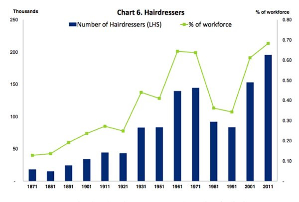 0258000008142300-photo-nombre-de-coiffeurs-en-hausse.jpg