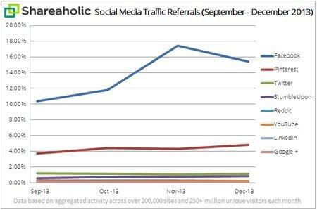 01c2000007111502-photo-pourcentage-de-trafic-g-n-r-par-les-r-seaux-sociaux-au-4e-trimestre-2013.jpg
