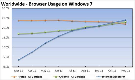0226000004792816-photo-stats-ie9-windows-7.jpg