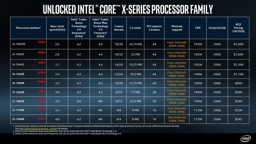 01F4000008737914-photo-intel-core-x-series-processor-skus.jpg