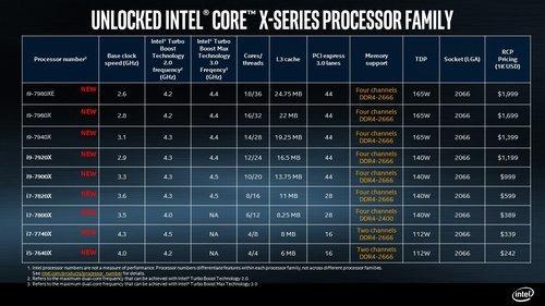 01f4000008737914-photo-intel-core-x-series-processor-skus.jpg