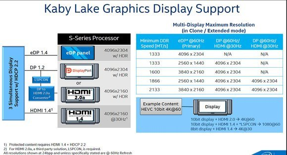 0244000008632174-photo-intel-kaby-lake-hdmi-2-0.jpg
