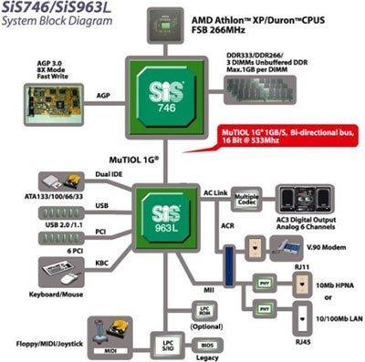 0190000000056583-photo-diagramme-chipset-sis746.jpg