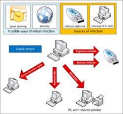 00FA000005192164-photo-malware-flame.jpg