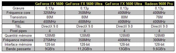 029e000000059226-photo-tableau-comparatif-geforce-fx-5600.jpg