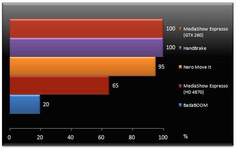 Encodage par GPU : tests et comparatif