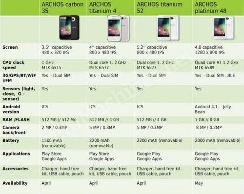 01F4000005919988-photo-archos-smartphones.jpg