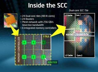 000000f502646844-photo-intel-scc-sch-ma.jpg