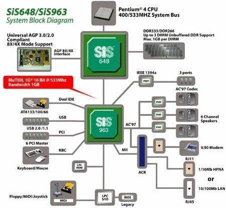 01c3000000054958-photo-diagramme-chipset-sis-648.jpg