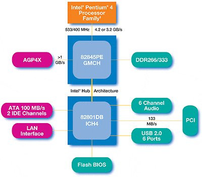 0190000000054903-photo-intel-i845pe-diagramme.jpg