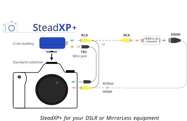 SteadXP : l'invention qui veut secouer le monde de la stabilisation vidéo