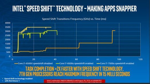 020d000008536126-photo-intel-kaby-lake-speedshift.jpg