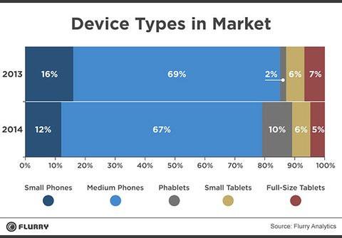 01E0000007610759-photo-pourcentage-des-types-de-terminaux-mobiles-disponibles-sur-le-march.jpg