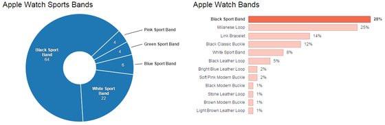 0230000007999290-photo-apple-watch-slice-intelligence.jpg