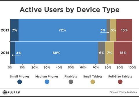 01E0000007610749-photo-pourcentage-d-utilisateurs-actifs-par-type-de-terminal-mobile.jpg