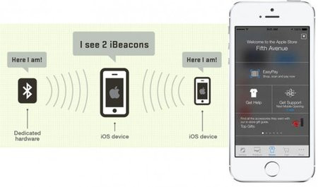 01C2000007111100-photo-apple-ibeacon.jpg