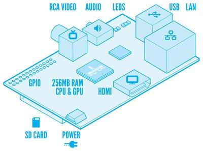 0190000005374824-photo-diagramme-raspberry-pi.jpg