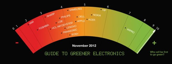 0230000005547871-photo-green-it.jpg