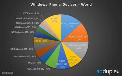 0190000006036206-photo-windows-phone-stats-mai-2013.jpg