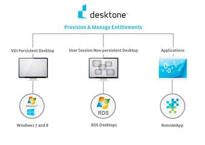 0190000006707108-photo-solutions-desktone-desktop-as-a-service.jpg