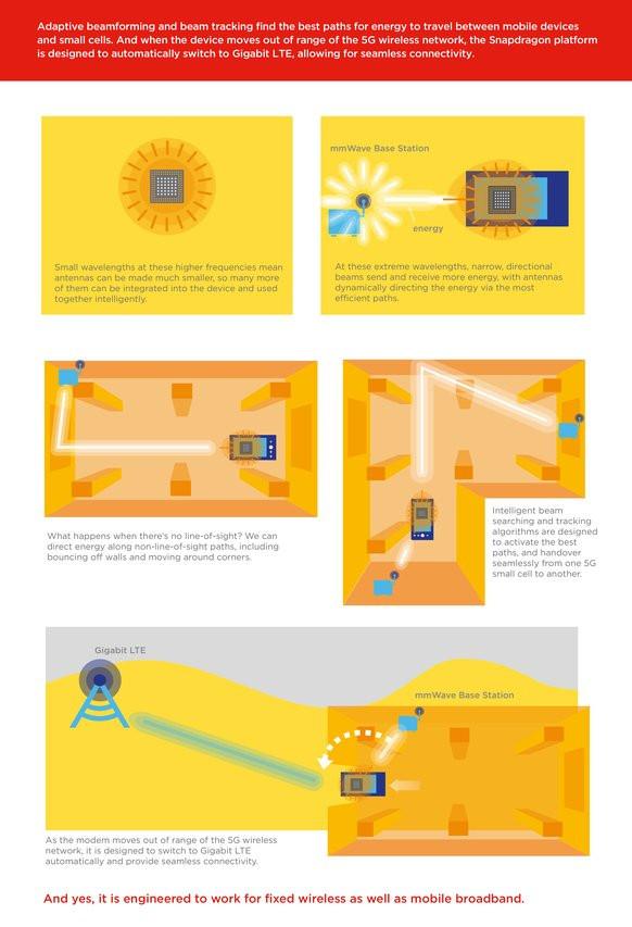 0000035508574726-photo-qualcomm-snapdragon-x50-5g-modem-infographic.jpg