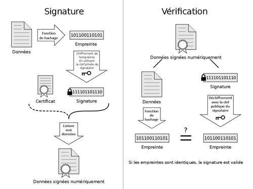 01f4000008762592-photo-wikipedia-signature-electronique.jpg