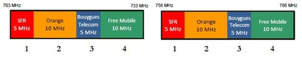0258000008256030-photo-arcep-fr-quences-4g-700-mhz.jpg