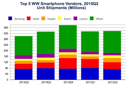 337,2 millions de smartphones vendus au second trimestre