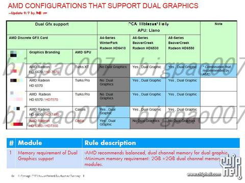 01E0000004768202-photo-amd-configurations-that-support-dual-graphics.jpg