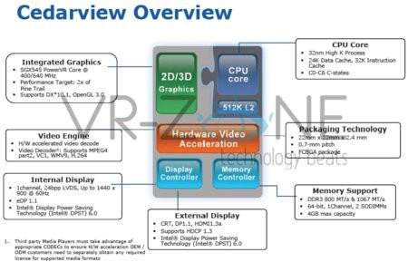 01C2000004258562-photo-intel-cedar-trail-features.jpg
