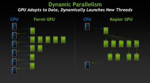012C000005167474-photo-nvidia-kepler-dynamic-parallelism.jpg