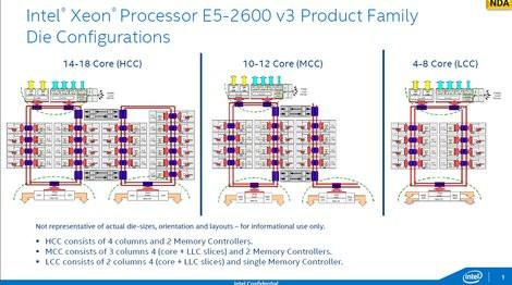 01D6000007603241-photo-intel-xeon-e5-v3-die-configurations.jpg