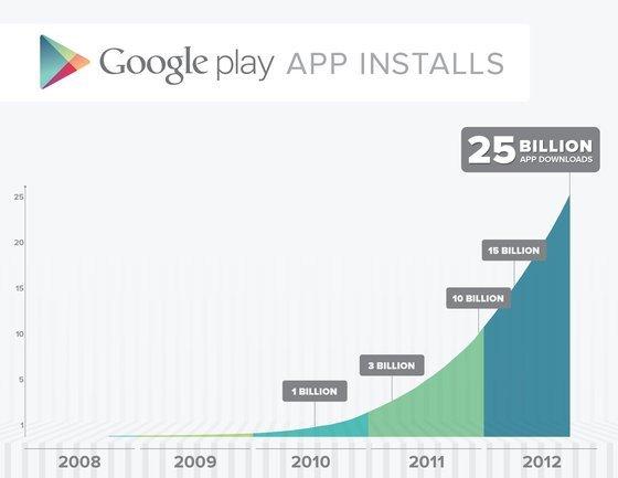 0230000005426137-photo-google-play-android-25-milliards.jpg