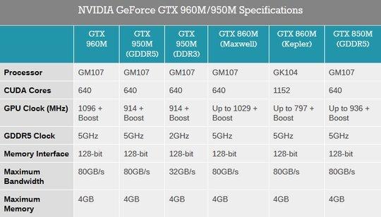 021c000007952283-photo-nvidia-geforce-gtx-960m-et-gtx-950m.jpg