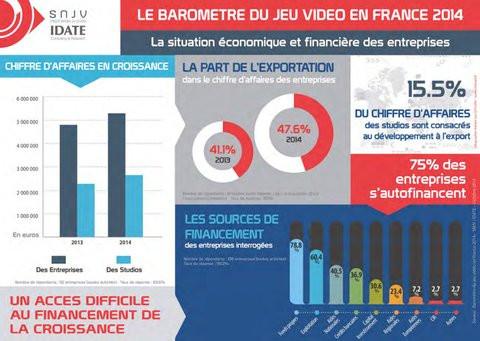 01E0000007689703-photo-export-et-financement-des-acteurs-fran-ais-du-jeu-vid-o-barom-tre-snjv.jpg
