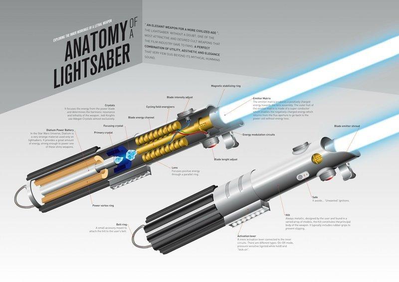 0320000008491118-photo-anatomie-d-un-sabre-laser.jpg