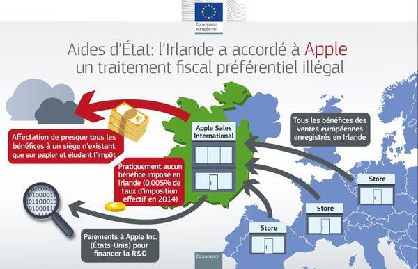 0258000008535666-photo-apple-irlande-fiscalit.jpg
