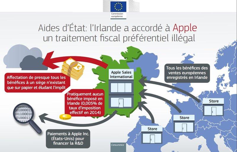 0320000008535666-photo-apple-irlande-fiscalit.jpg
