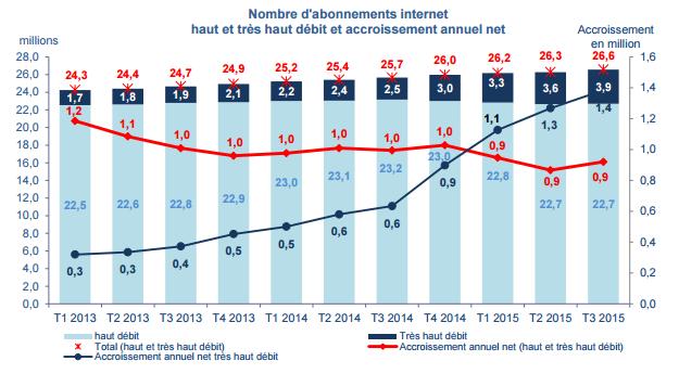 En France, l'infrastructure très haut débit fixe et les forfaits 4G sont largement sous-utilisés