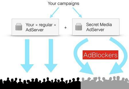 01c2000007602891-photo-le-serveur-de-publicit-de-secret-media-prend-le-relai-de-celui-de-l-diteur-de-site-quand-l-adblocker-est-activ.jpg