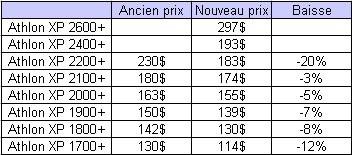 0160000000054101-photo-prix-amd-athlon-xp-du-21-08-02.jpg