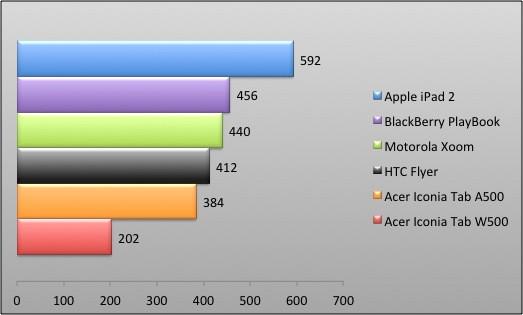 04359644-photo-graphique-blackberry-playbook-autonomie.jpg
