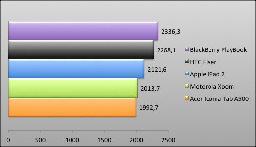 04359660-photo-graphique-blackberry-playbook-sunspider.jpg